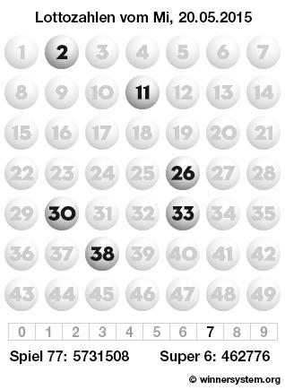 Lottozahlen vom 20.05.2015 als Tippmuster