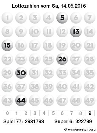 Lottozahlen vom 14.05.2016 als Tippmuster